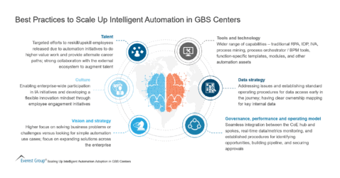 Best Practices to Scale Up Intelligent Automation in GBS Centers