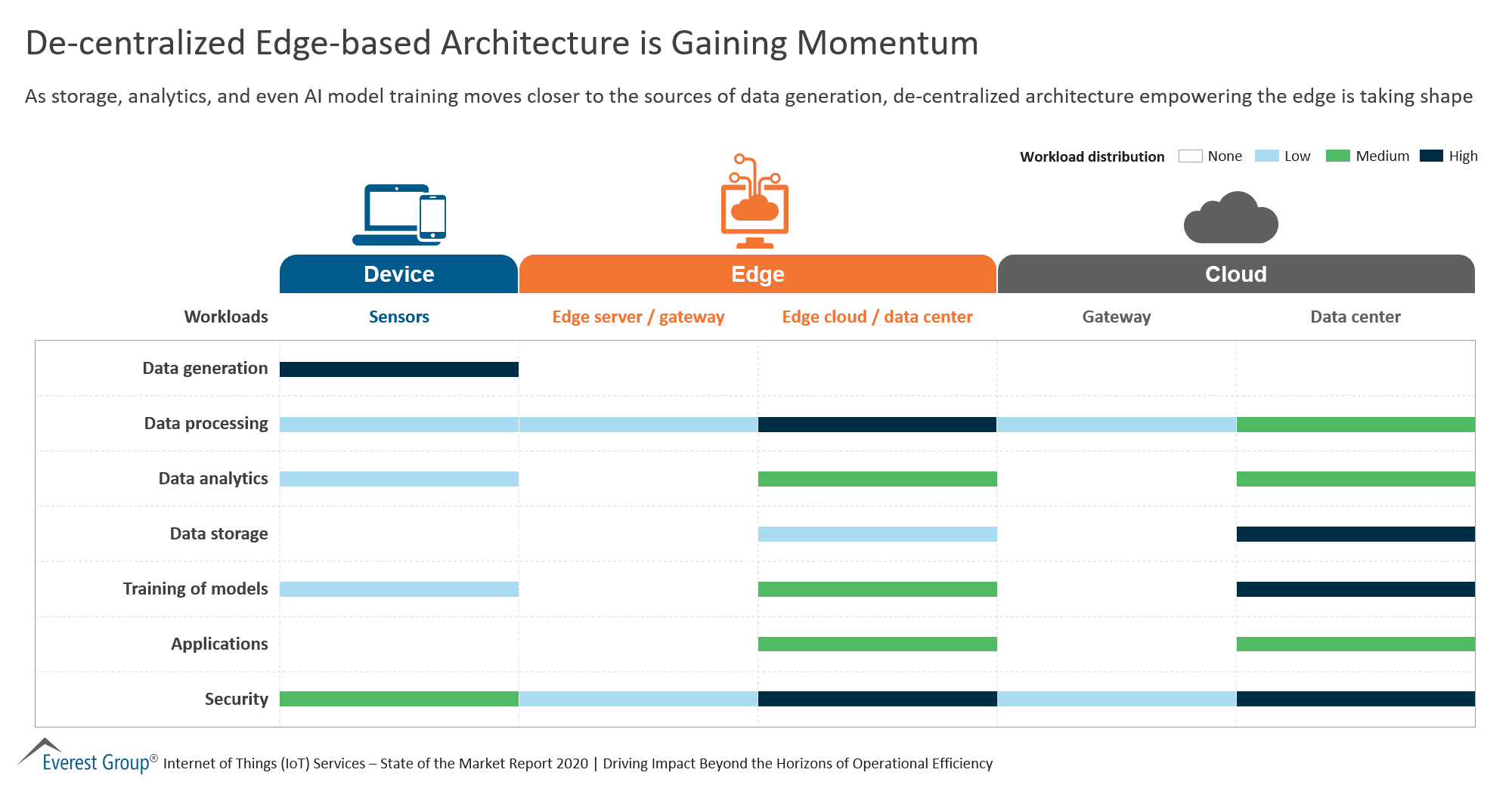De-centralized Edge-based Architecture is Gaining Momentum