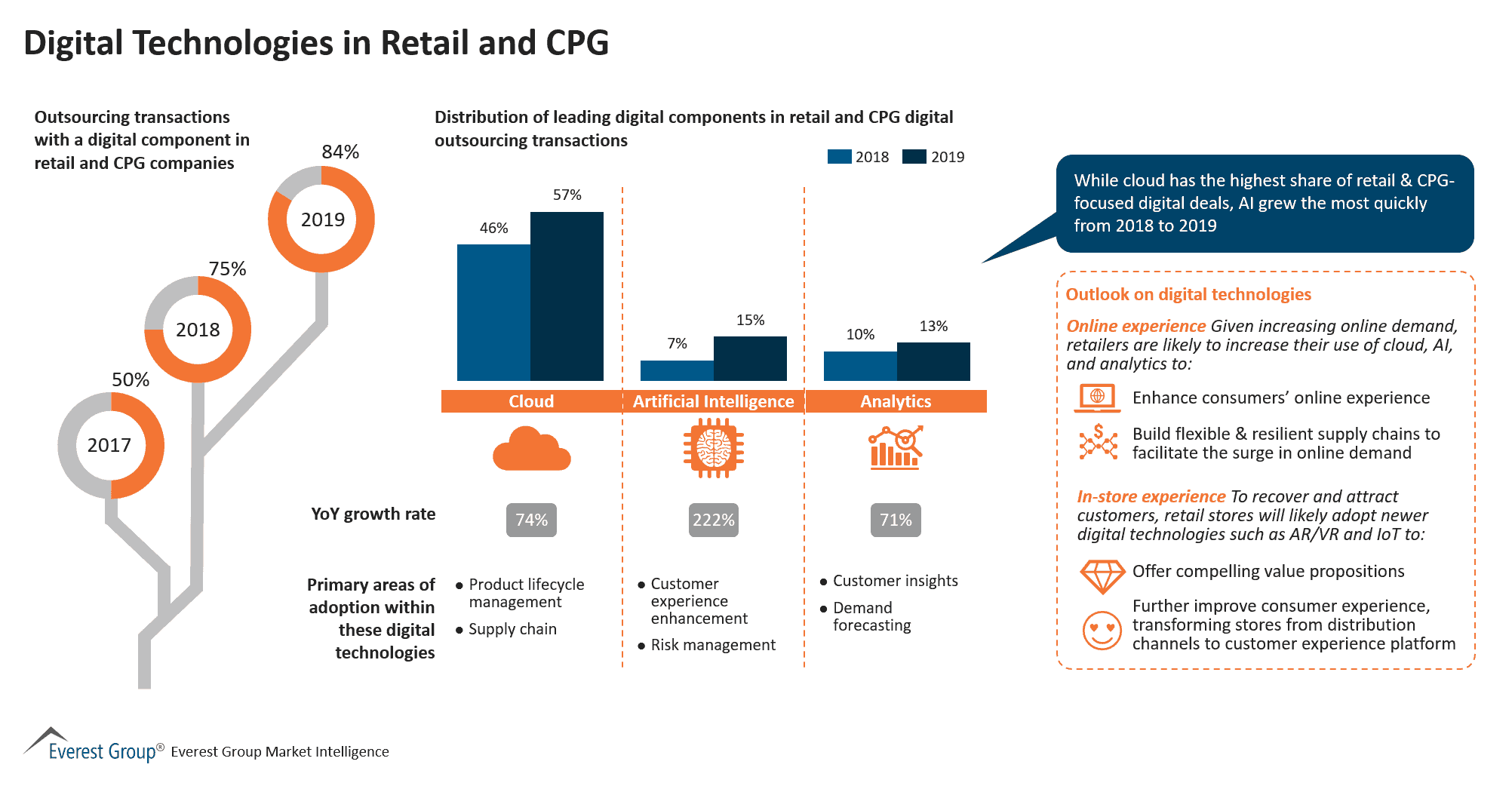 Digital Technologies in Retail and CPG