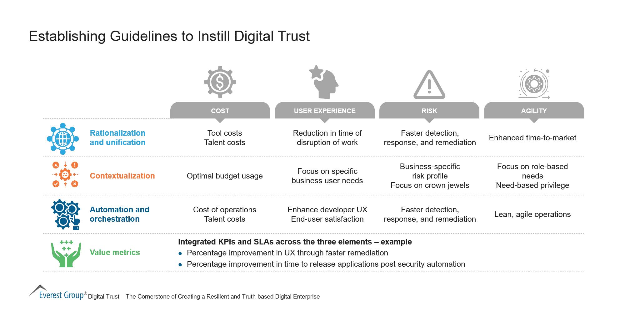 Establishing Guidelines to Instill Digital Trust