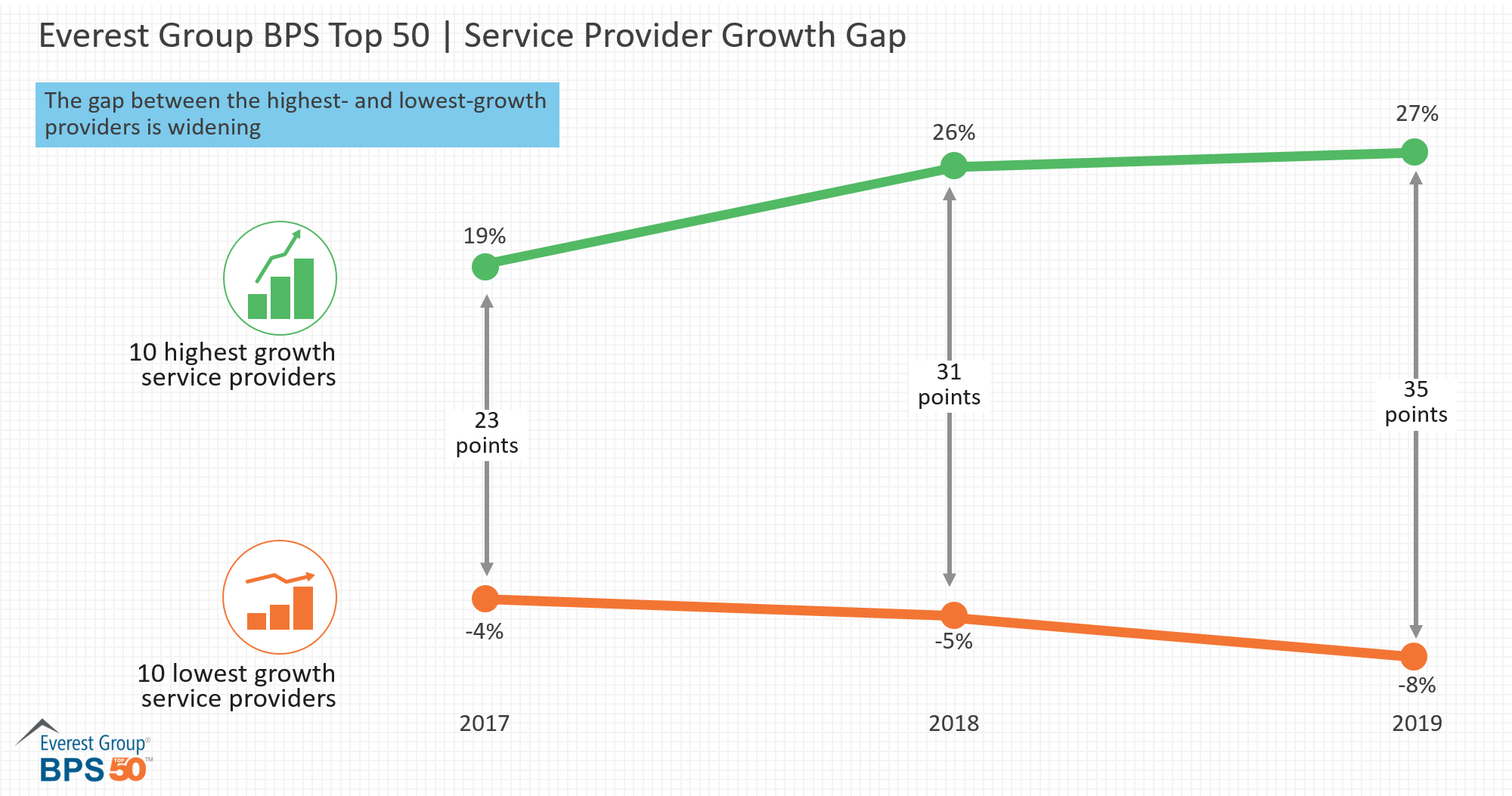 Everest Group BPS Top 50 - Service Provider Growth Gap