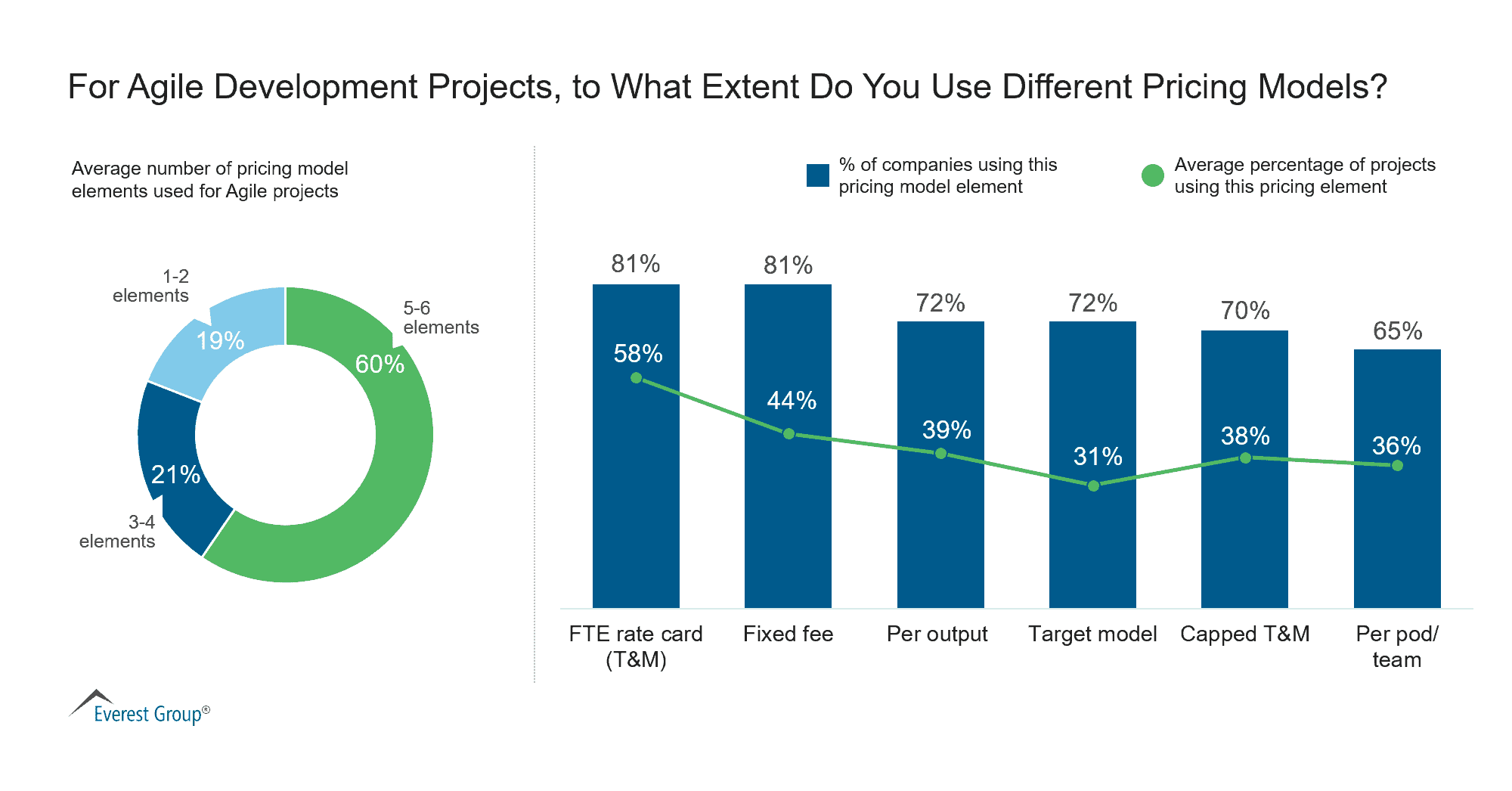 For Agile Development Projects, to What Extent Do You Use Different Pricing Models