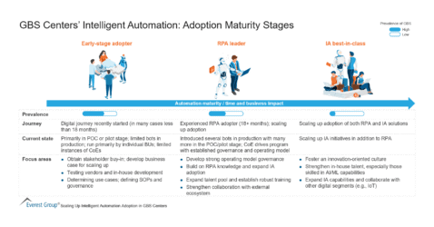 GBS Centers' Intelligent Automation - Adoption Maturity Stages