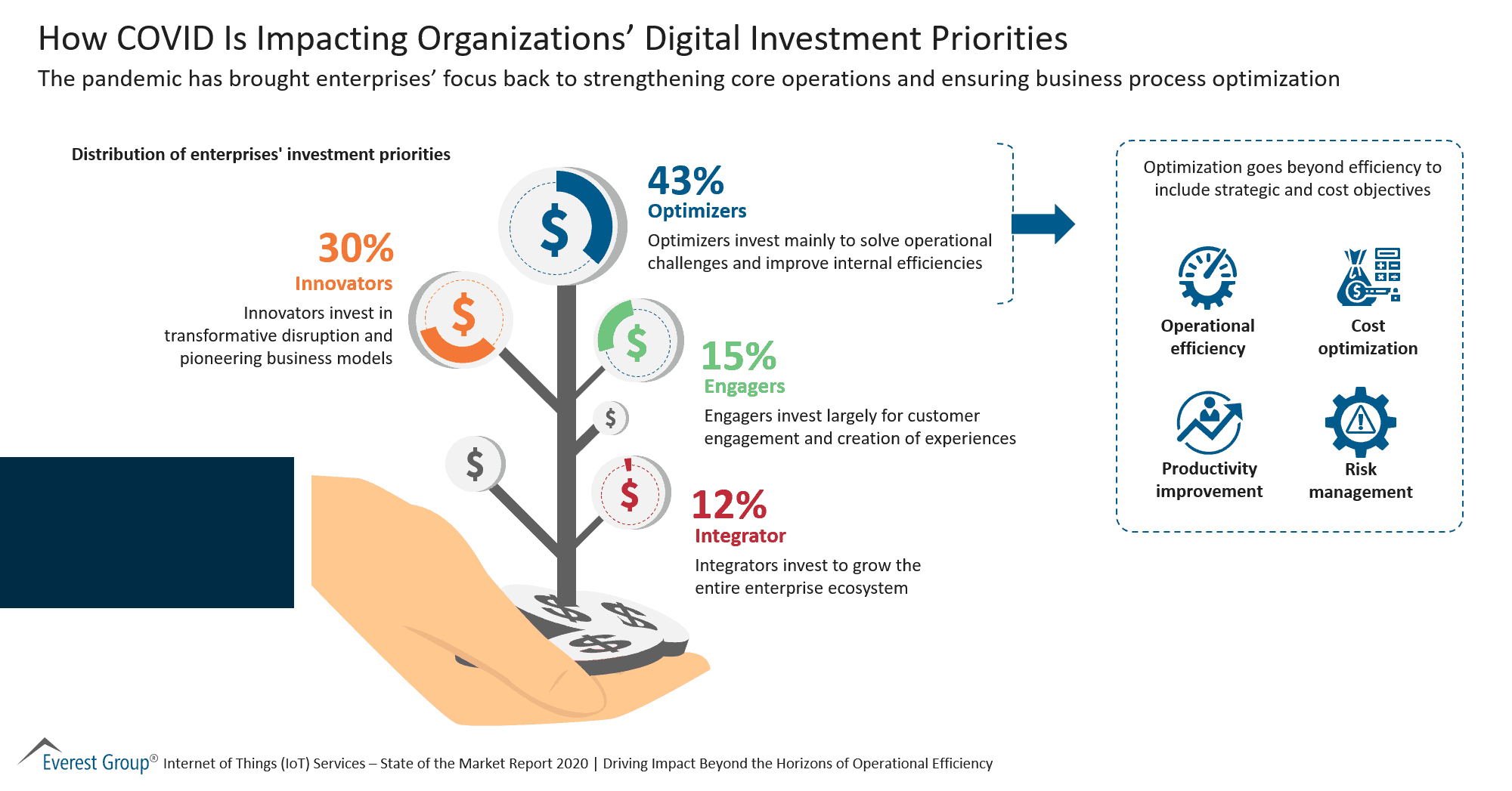 How COVID Is Impacting Organizations Digital Investment Priorities
