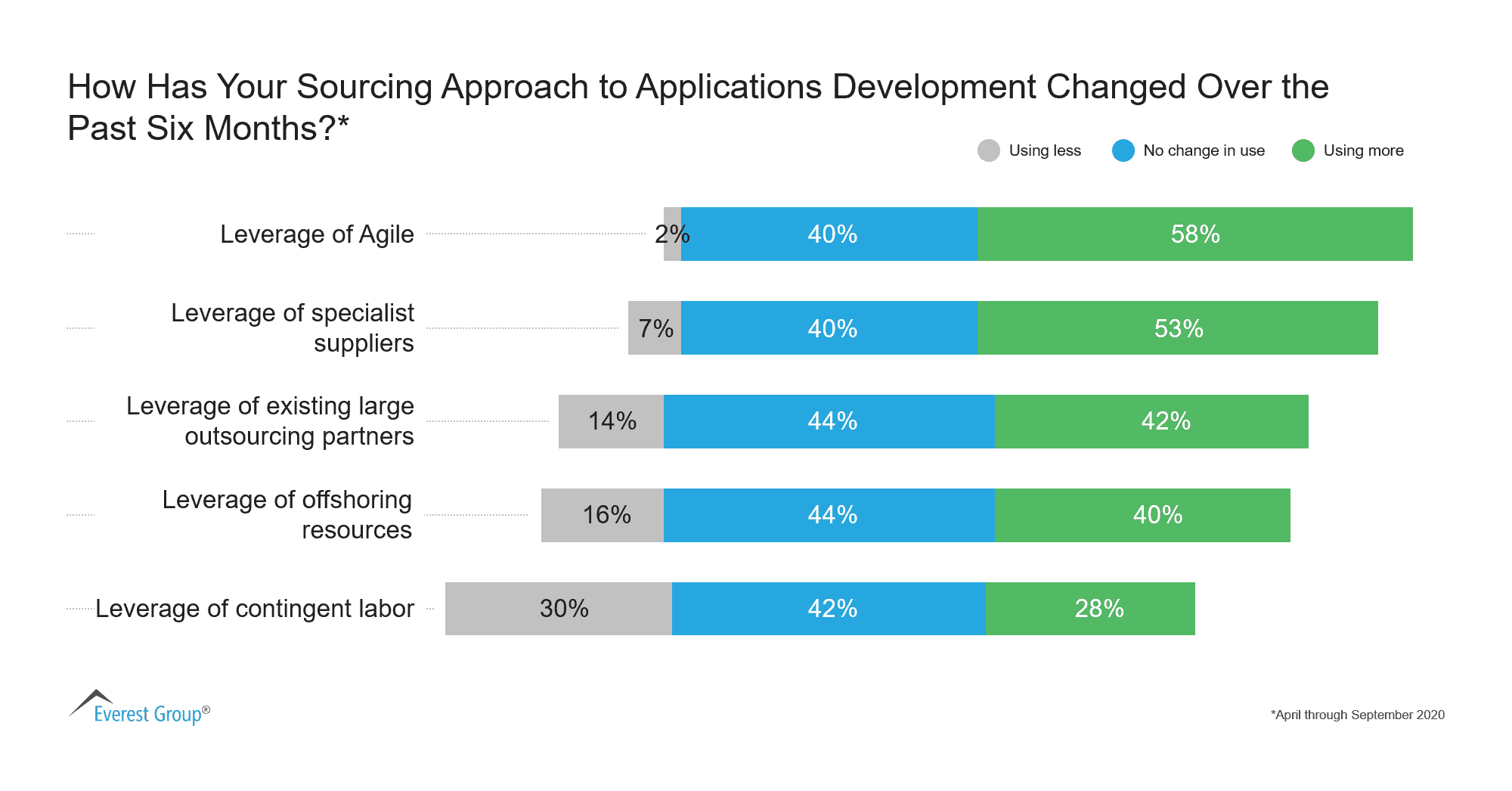 How Has Your Sourcing Approach to Applications Development Changed Over the Past Six Months