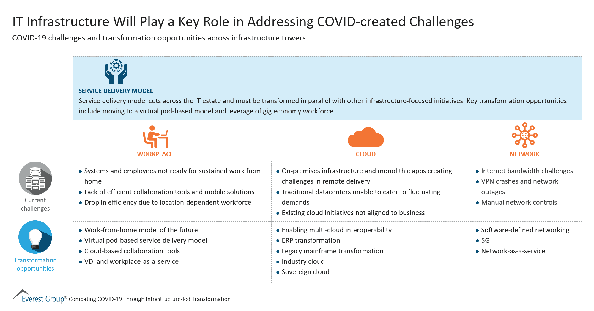 IT Infrastructure Will Play a Key Role in Addressing COVID-created Challenges