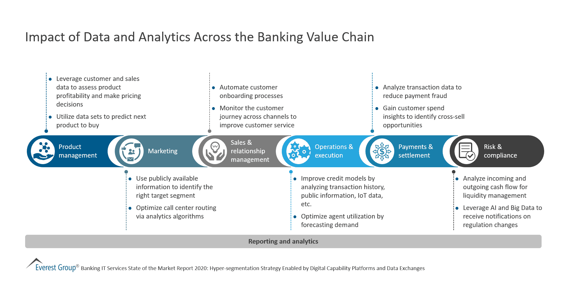 Impact of Data and Analytics Across the Banking Value Chain