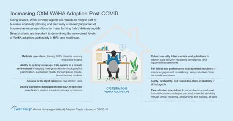 Increasing CXM WAHA Adoption Post-COVID