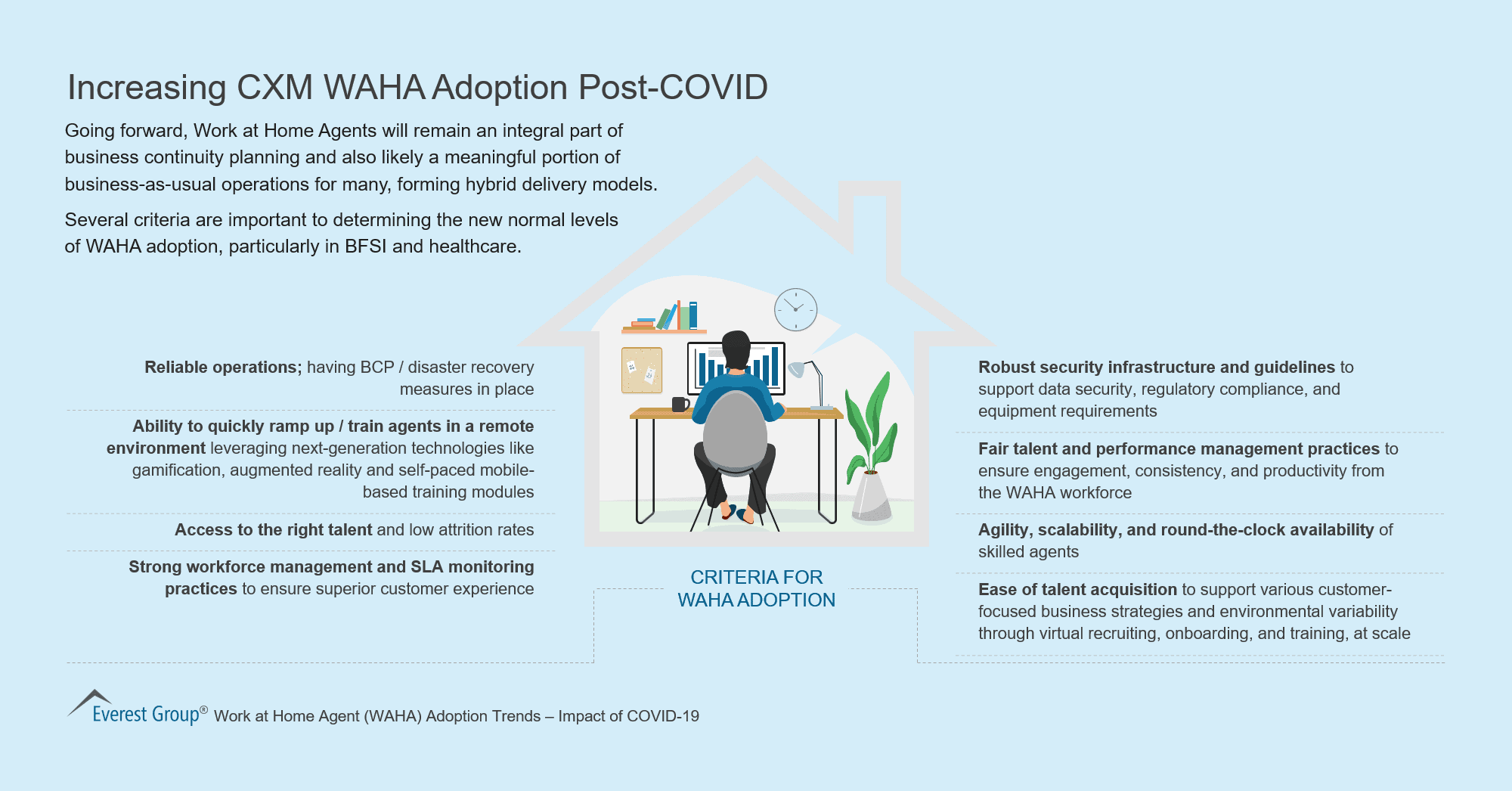 Increasing CXM WAHA Adoption Post-COVID