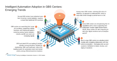 Intelligent Automation Adoption in GBS Centers - Emerging Trends