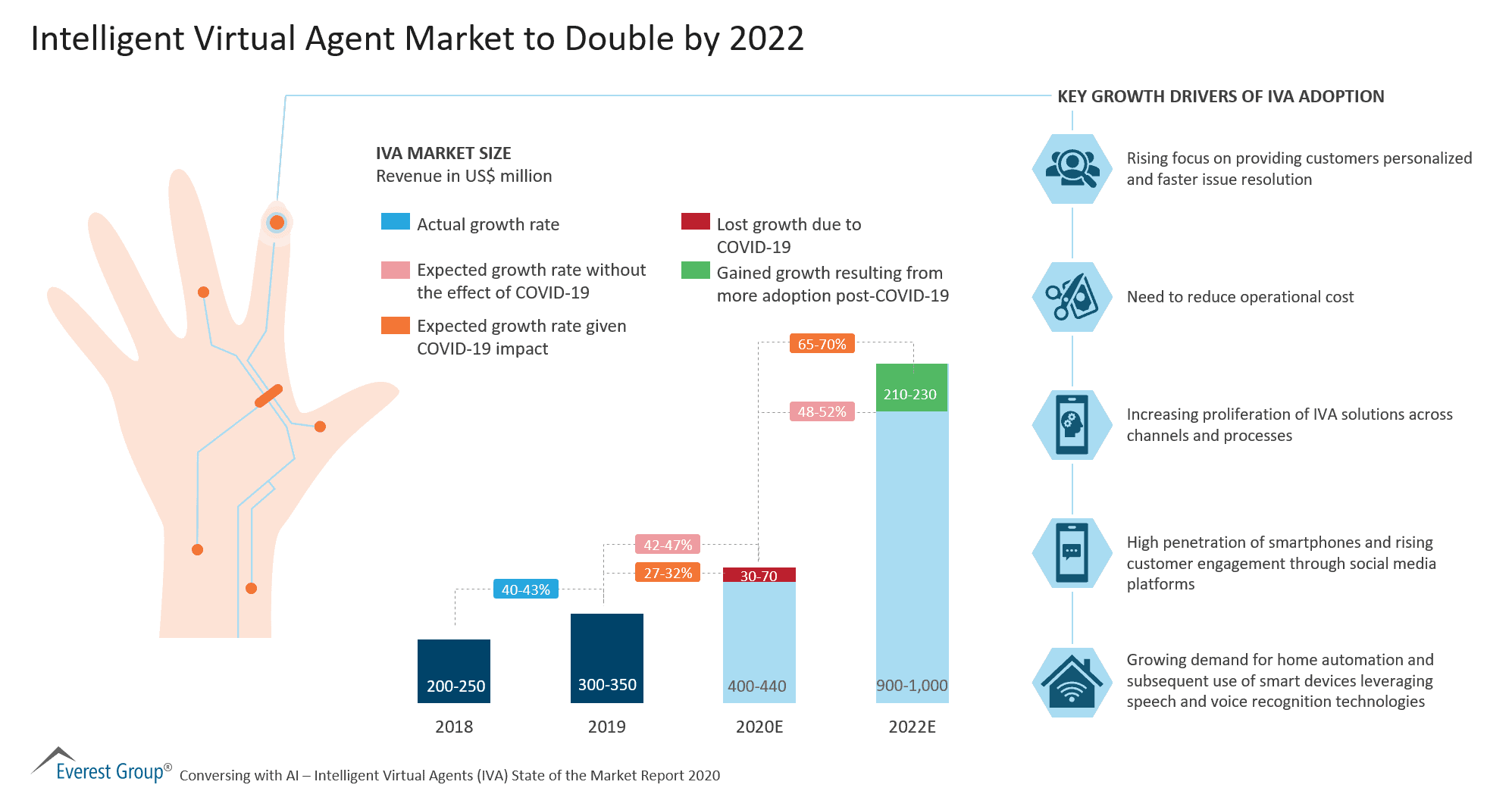 Intelligent Virtual Agents Market to Double by 2022