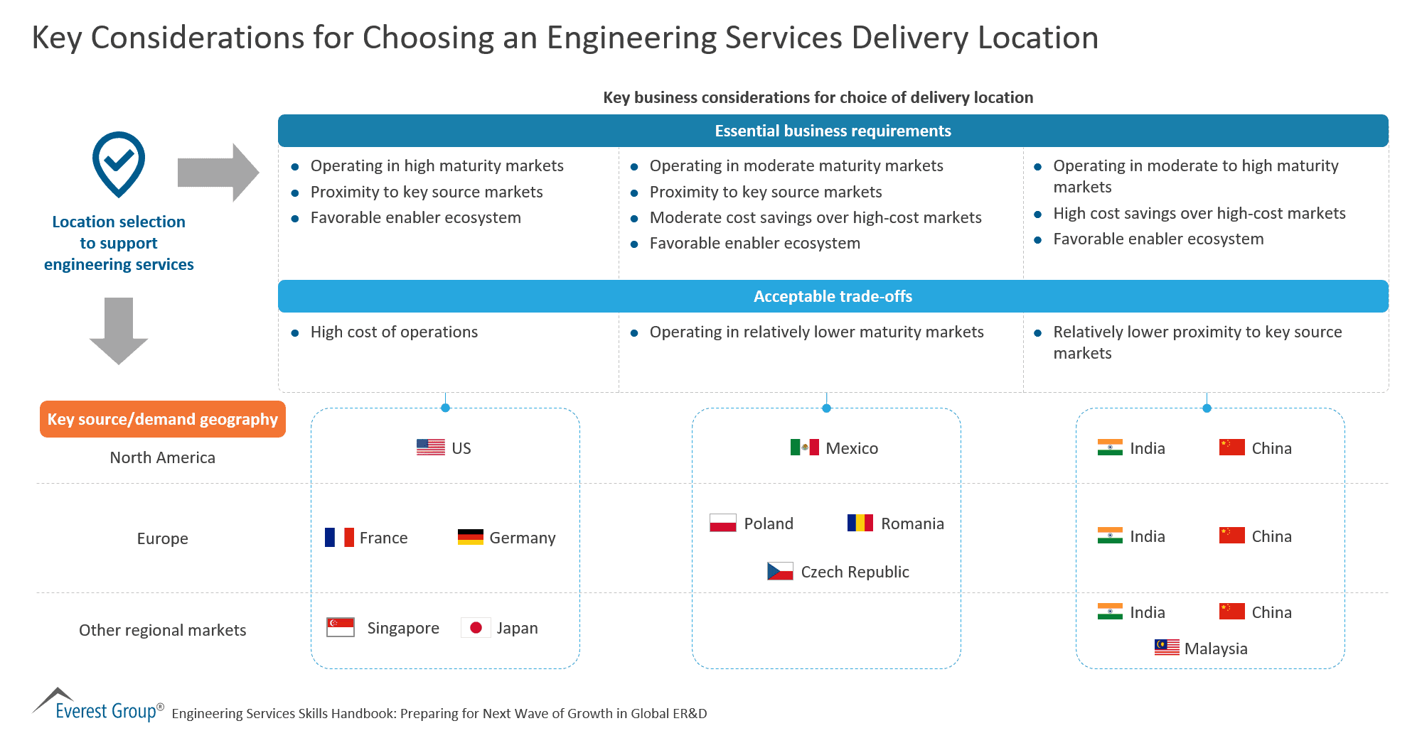 Key Considerations for Choosing an Engineering Services Delivery Location