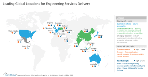 Leading Global Locations for Engineering Services Delivery