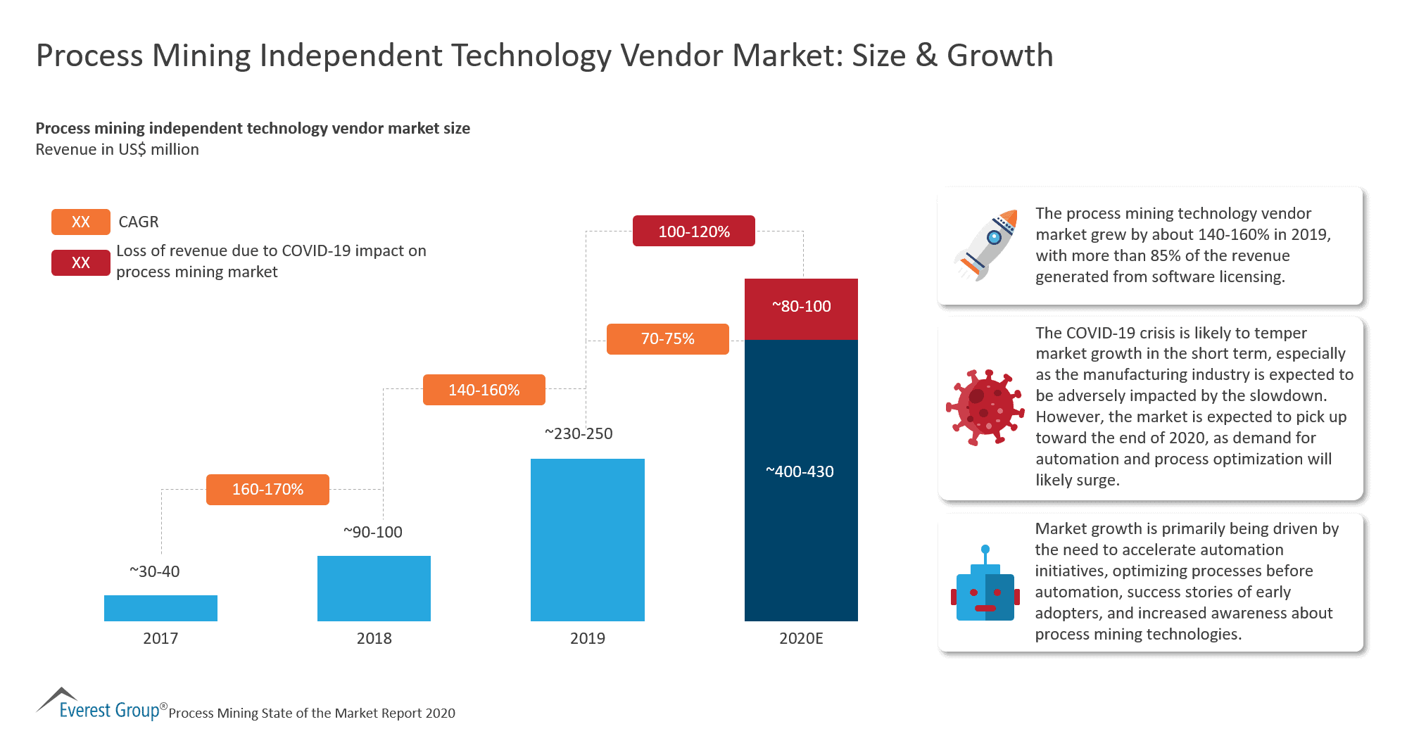 Process Mining Independent Technology Vendor Market - Size & Growth