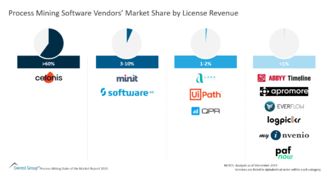 Process Mining Software Vendors' Market Share by License Revenue