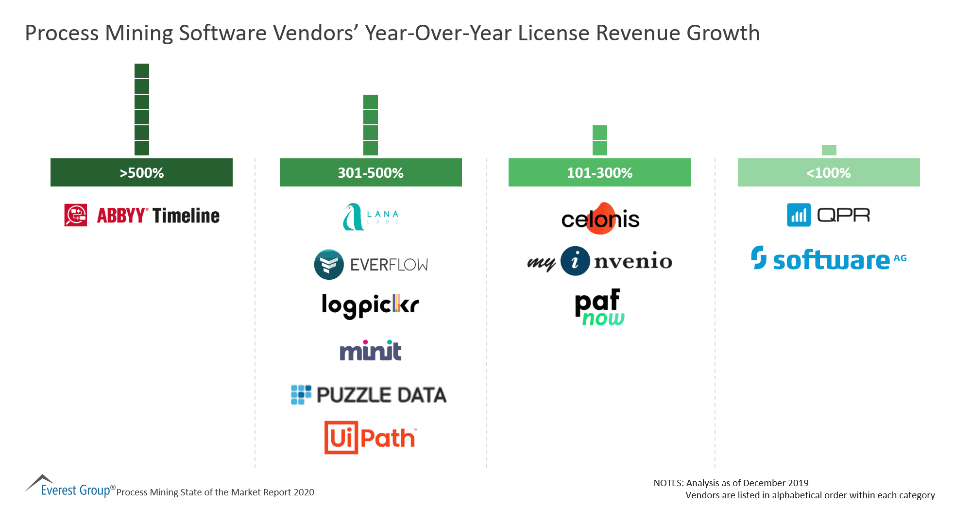 Process Mining Software Vendors' Year-Over-Year License Revenue Growth