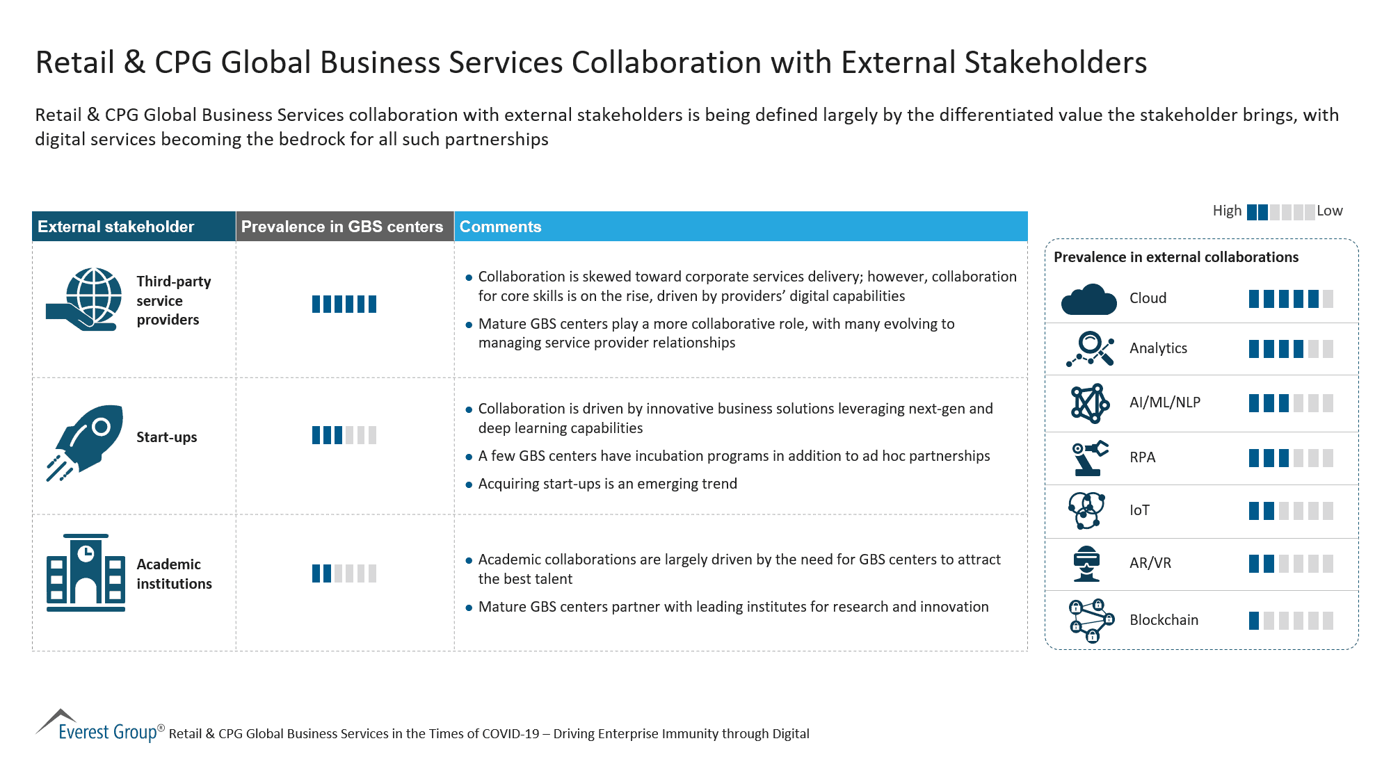 Retail & CPG Global Business Services Collaboration with External Stakeholders