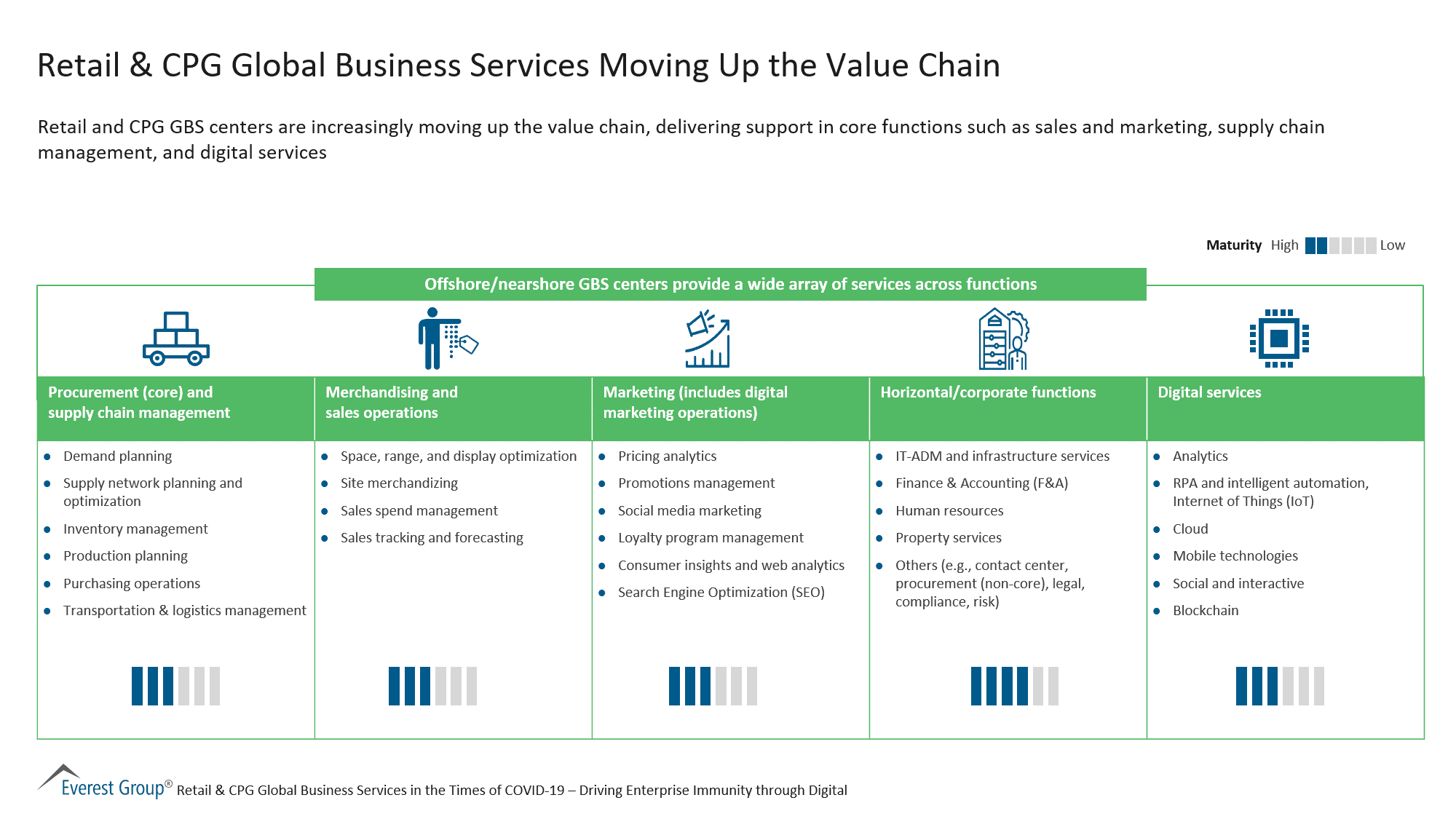 Retail & CPG Global Business Services Moving Up the Value Chain