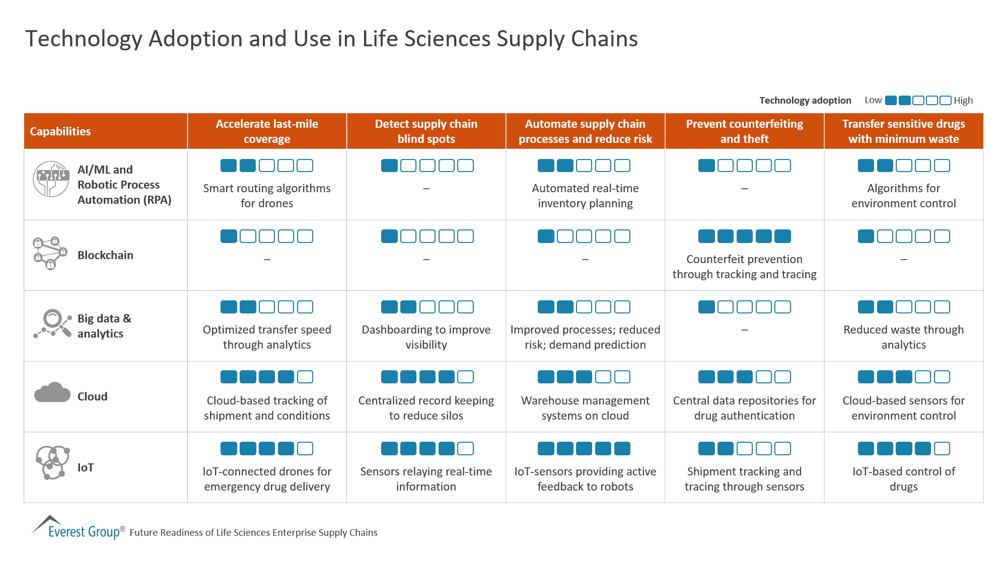 Technology Adoption and Use in Life Sciences Supply Chains