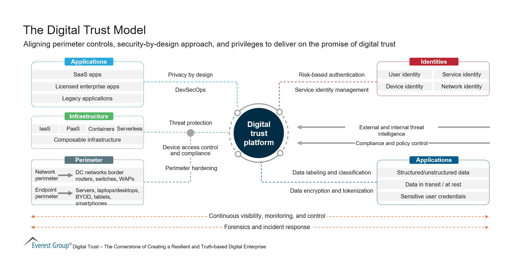 The Digital Trust Model