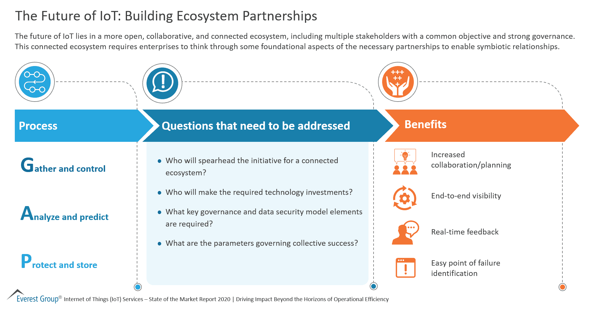 The Future of IoT - Building Ecosystem Partnerships