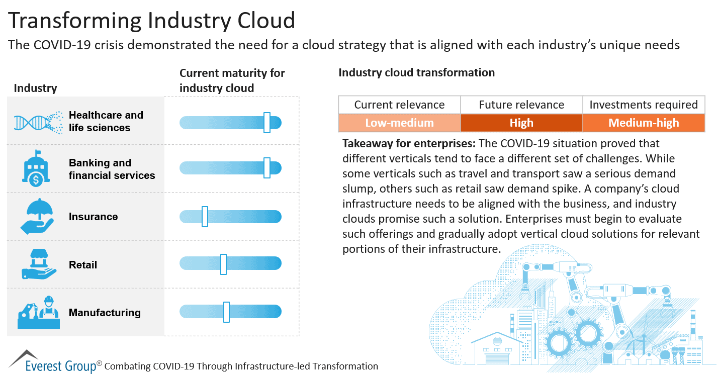 Transforming Industry Cloud