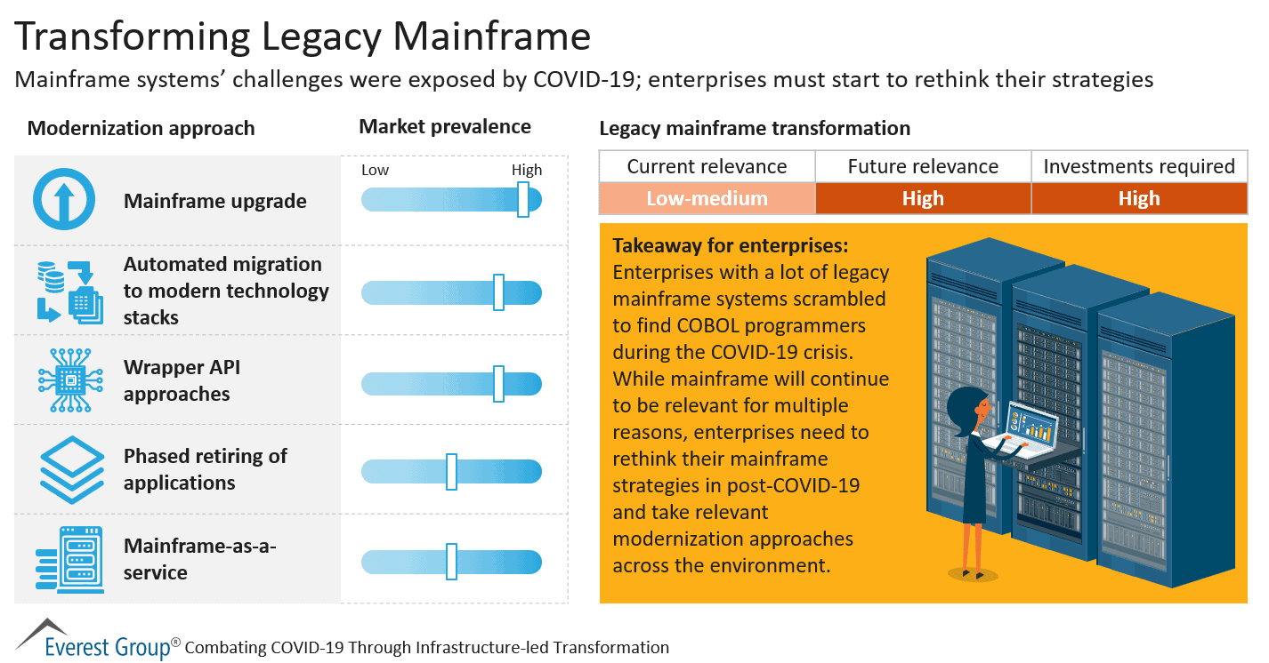 Transforming Legacy Mainframe