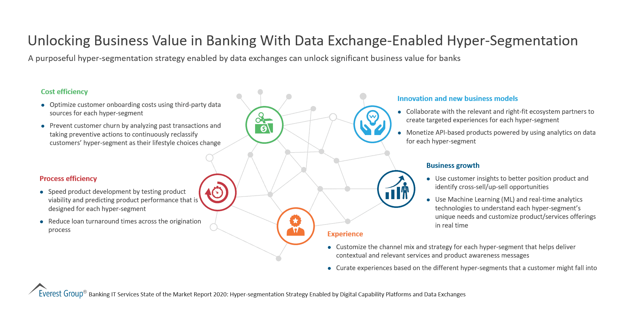 Unlocking Business Value in Banking With Data Exchange-Enabled Hyper-Segmentation