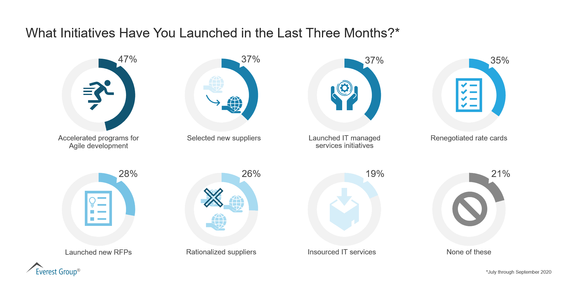What Initiatives Have You Launched in the Last Three Months