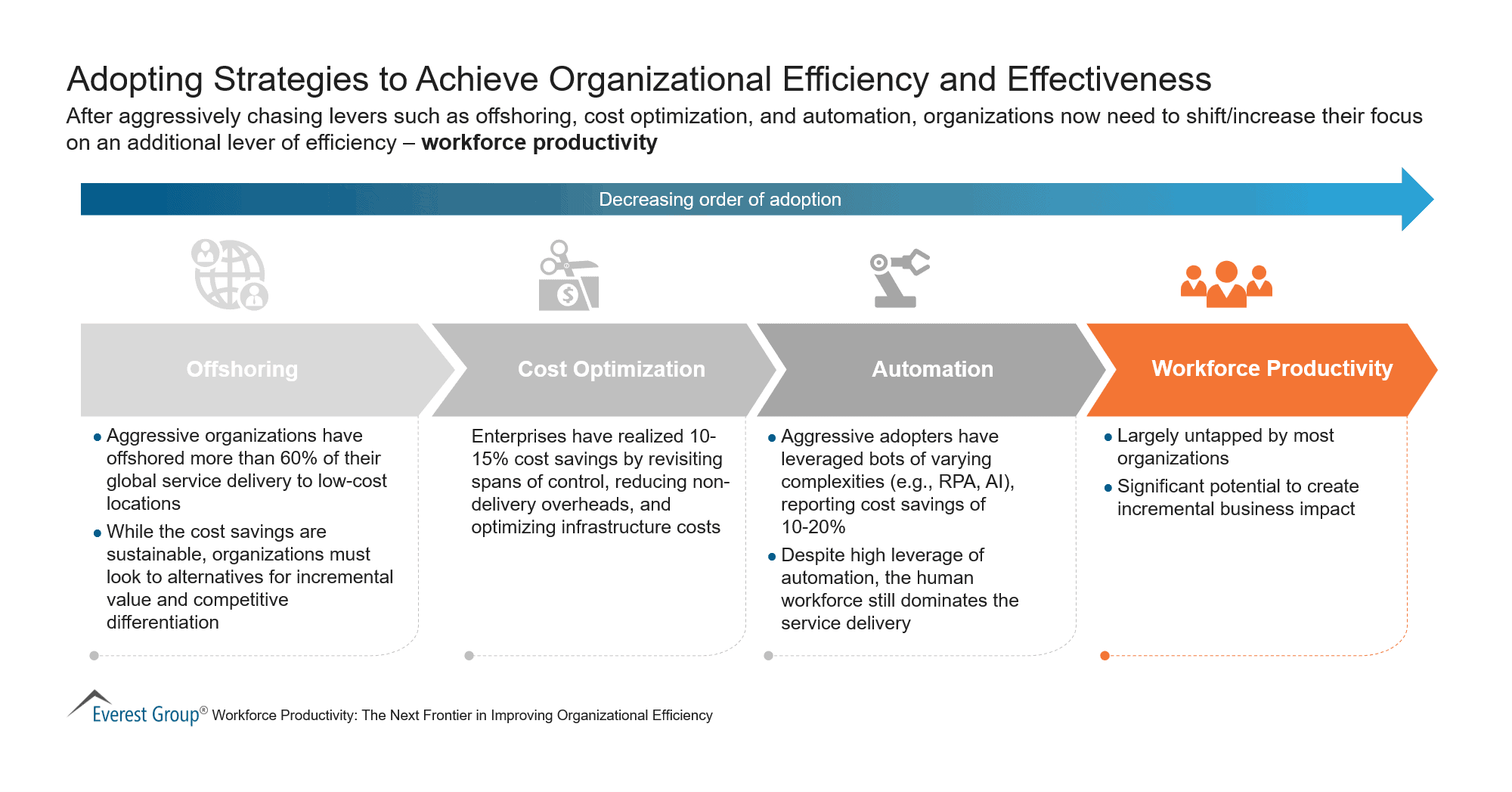 Adopting Strategies to Achieve Organizational Efficiency and Effectiveness