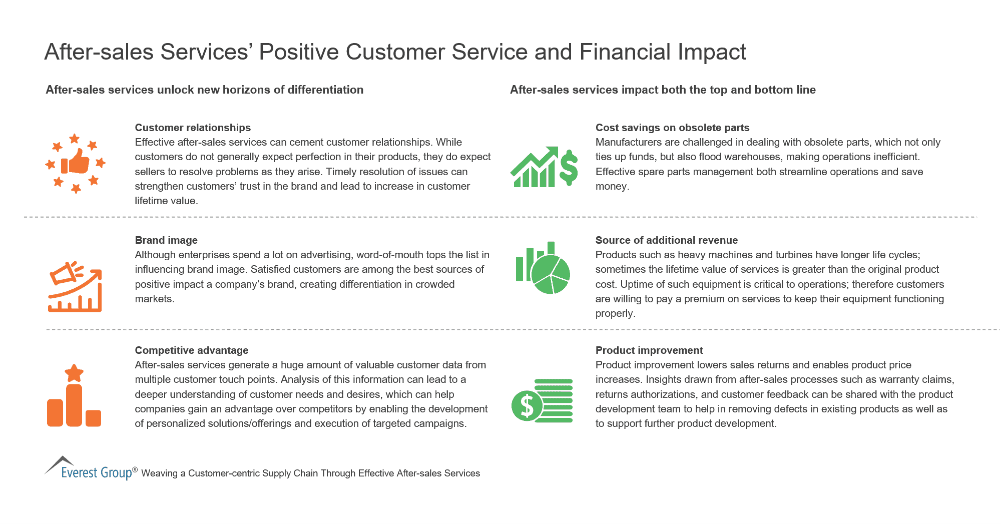 After-sales Services' Positive Customer Service and Financial Impact