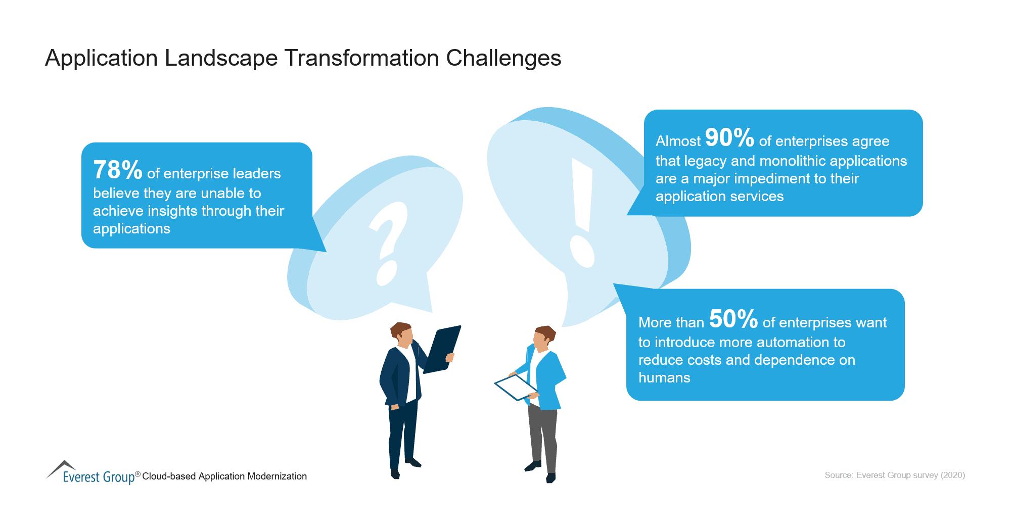 Application Landscape Transformation Challenges