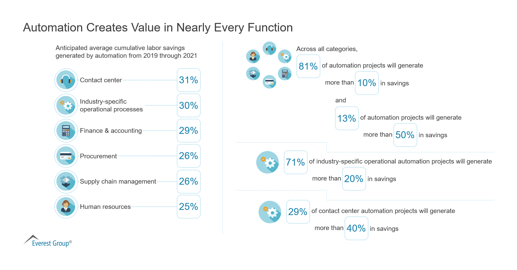 Automation Creates Value in Nearly Every Function