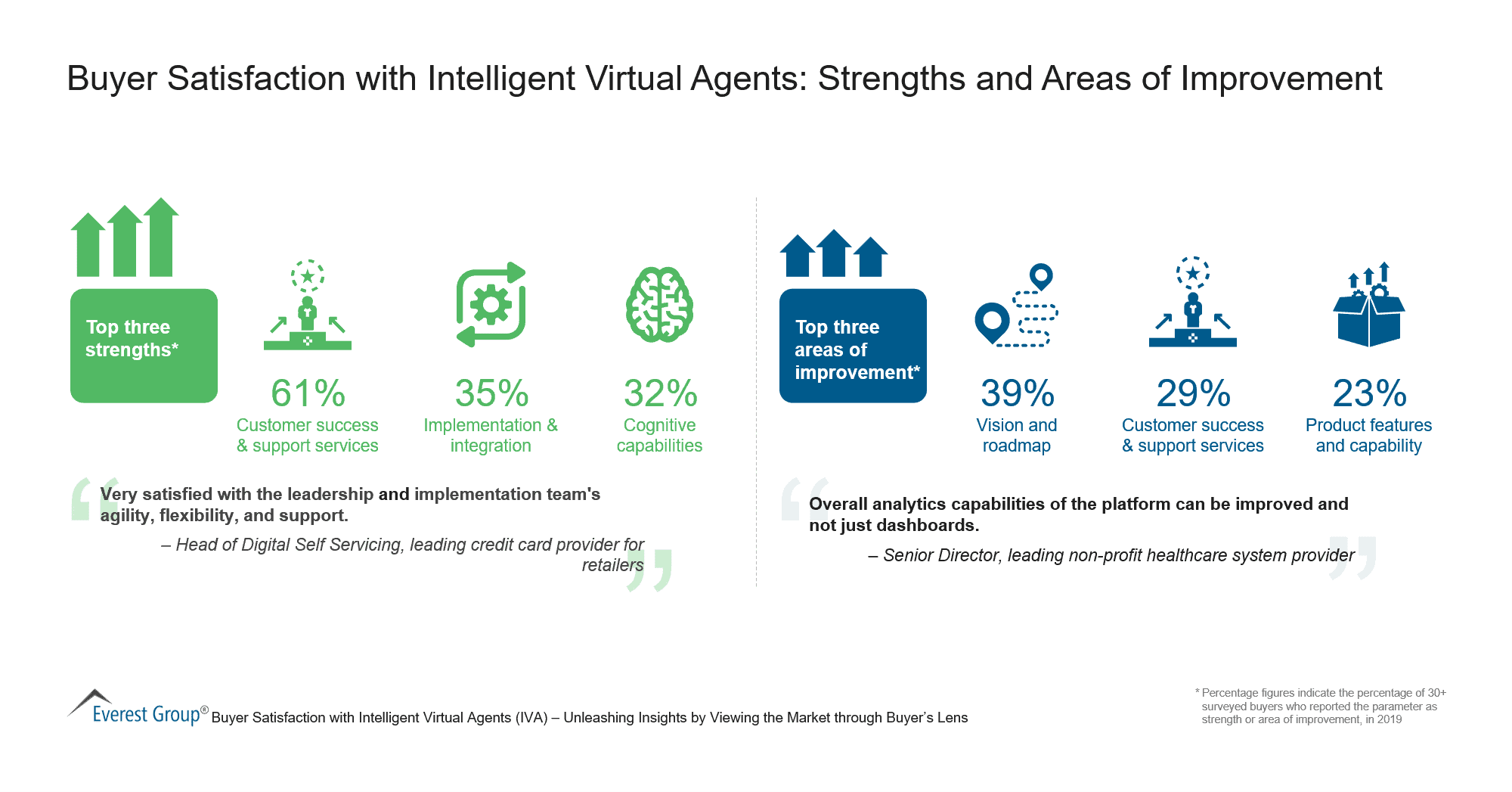 Buyer Satisfaction with Intelligent Virtual Agents - Strengths and Areas of Improvement