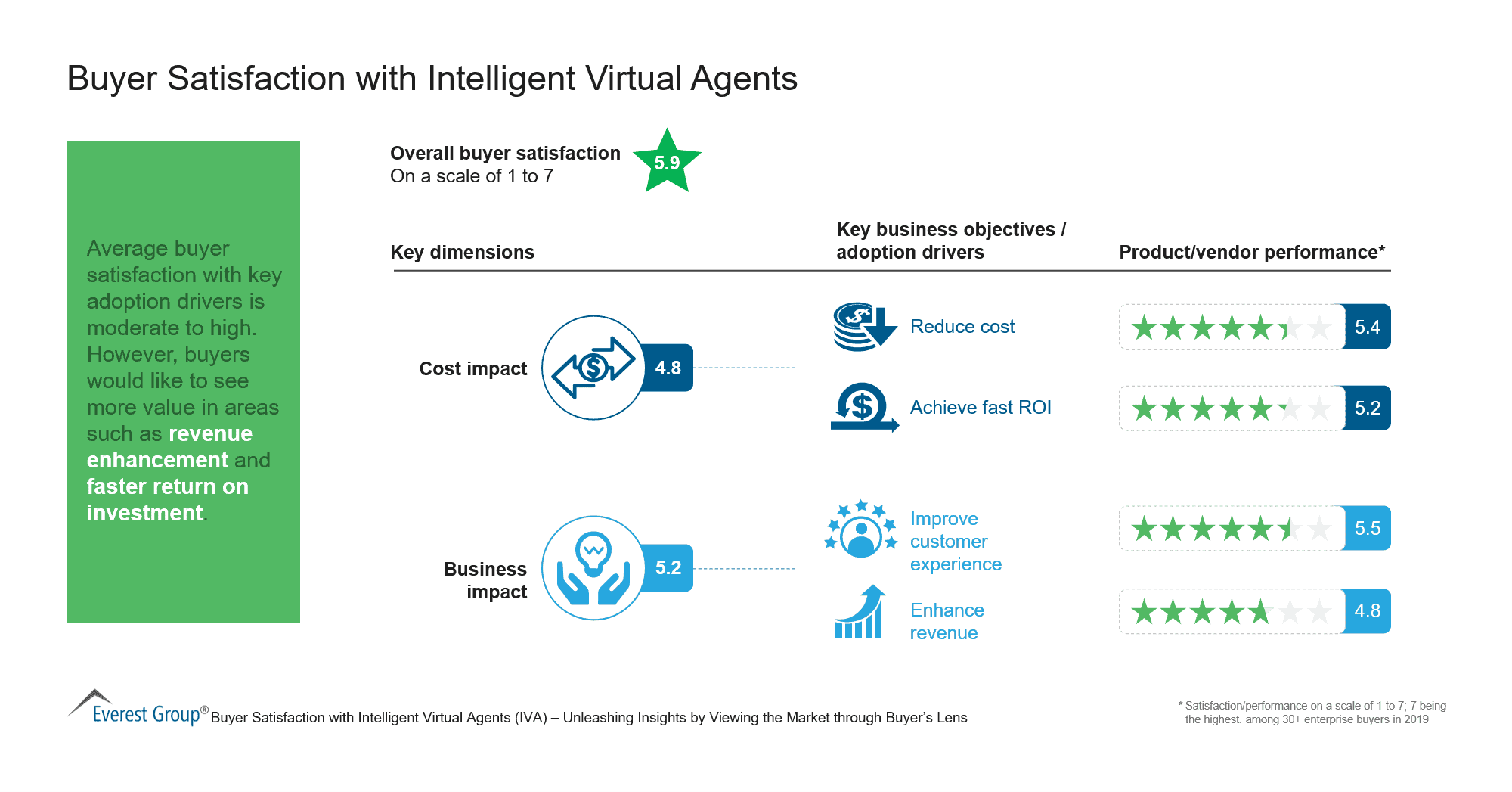 Buyer Satisfaction with Intelligent Virtual Agents