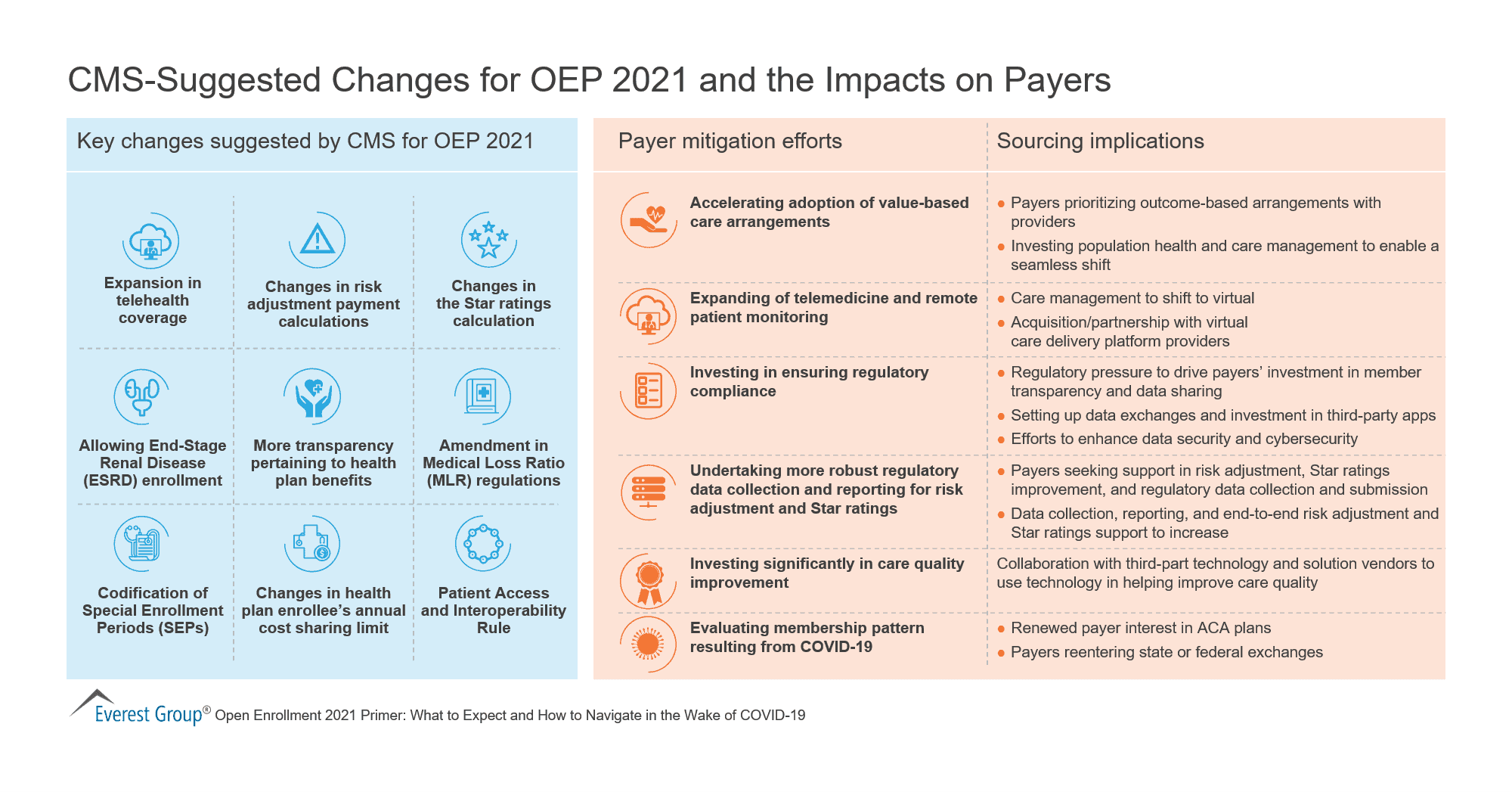 CMS-Suggested Changes for OEP 2021 and the Impacts on Payers