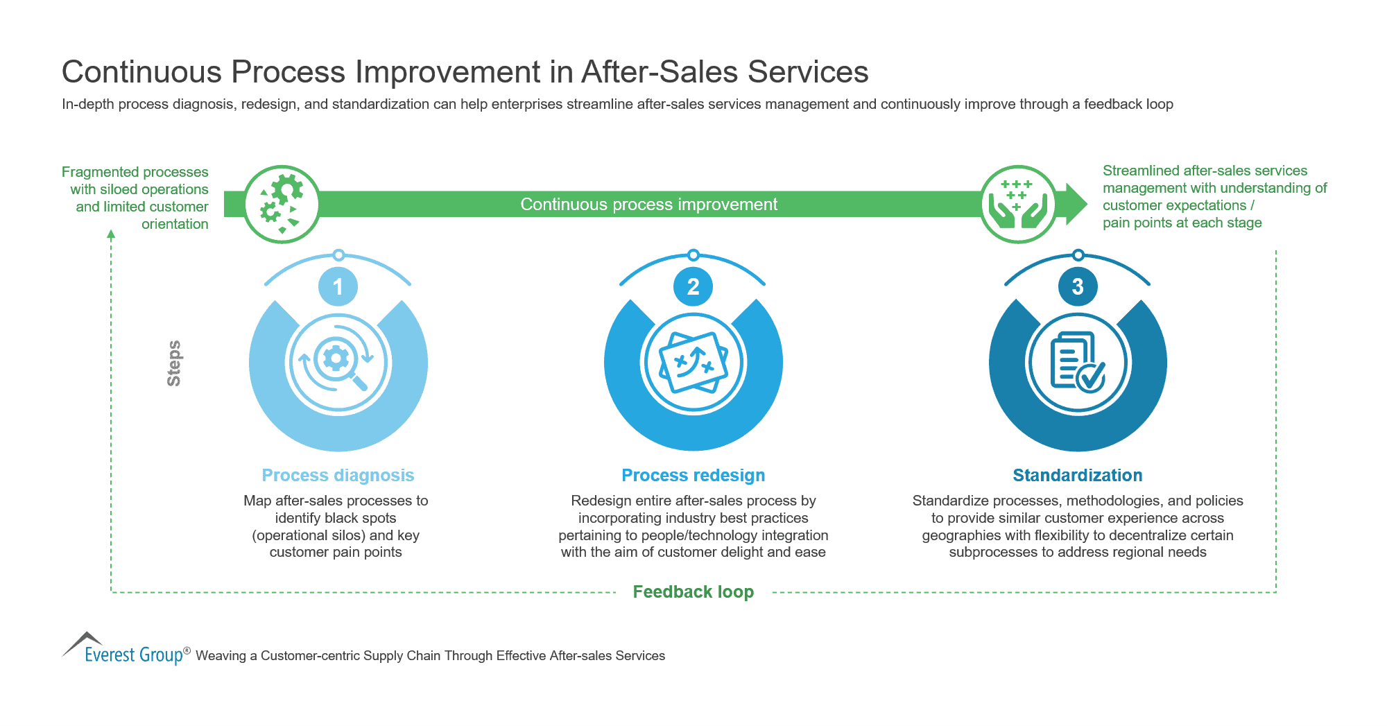 Continuous Process Improvement in After-Sales Services