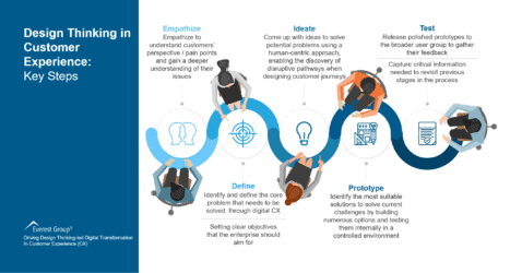 Design Thinking in Customer Experience - Key Steps