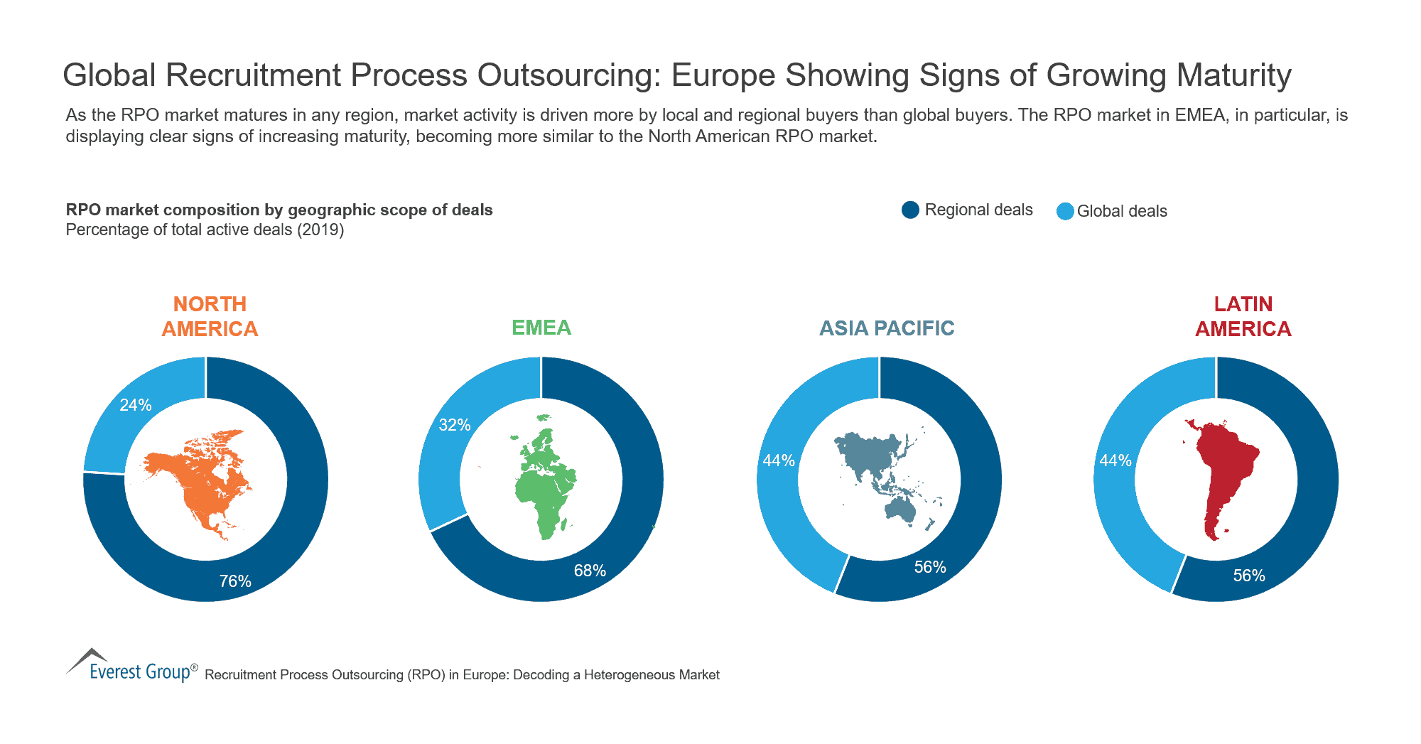 Global Recruitment Process Outsourcing - Europe Showing Signs of Growing Maturity
