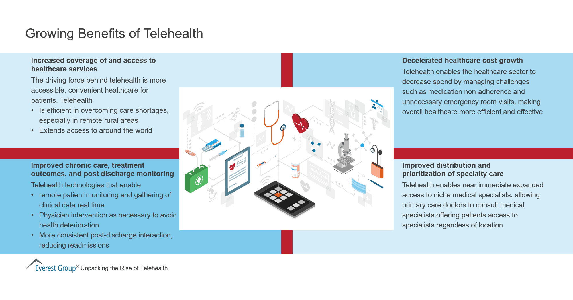 Growing Benefits of Telehealth