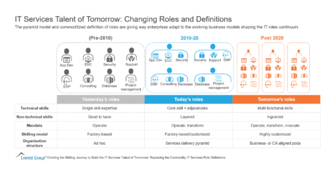 IT Services Talent of Tomorrow - Changing Roles and Definitions