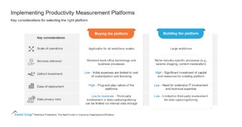 Implementing Productivity Measurement Platforms (1)