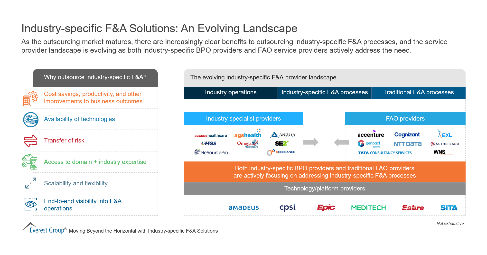 Industry-specific F&A Solutions-An Evolving Landscape