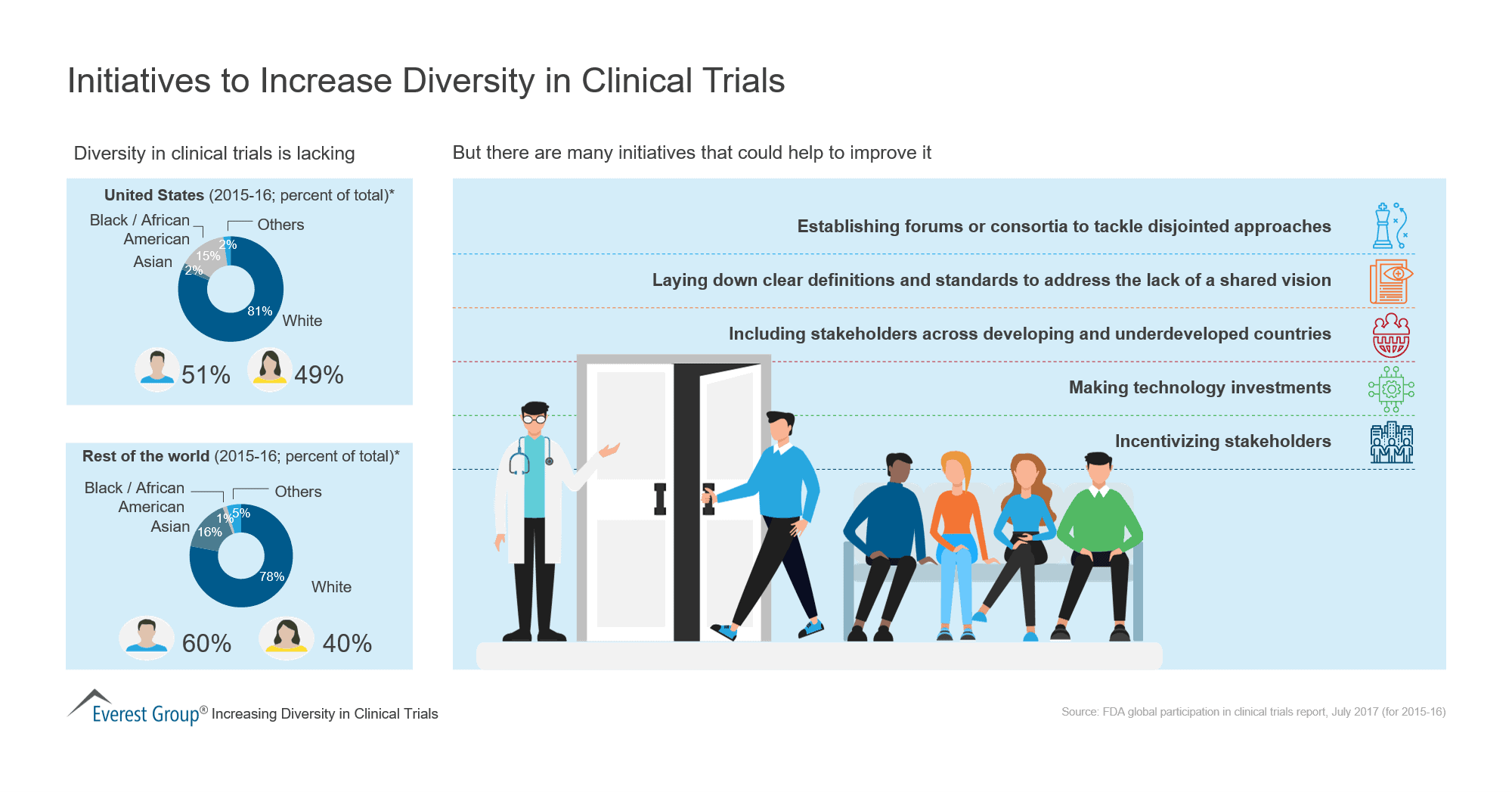Initiatives to Increase Diversity in Clinical Trials