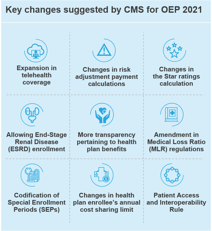 Key changes suggested by CMS for OEP 2021