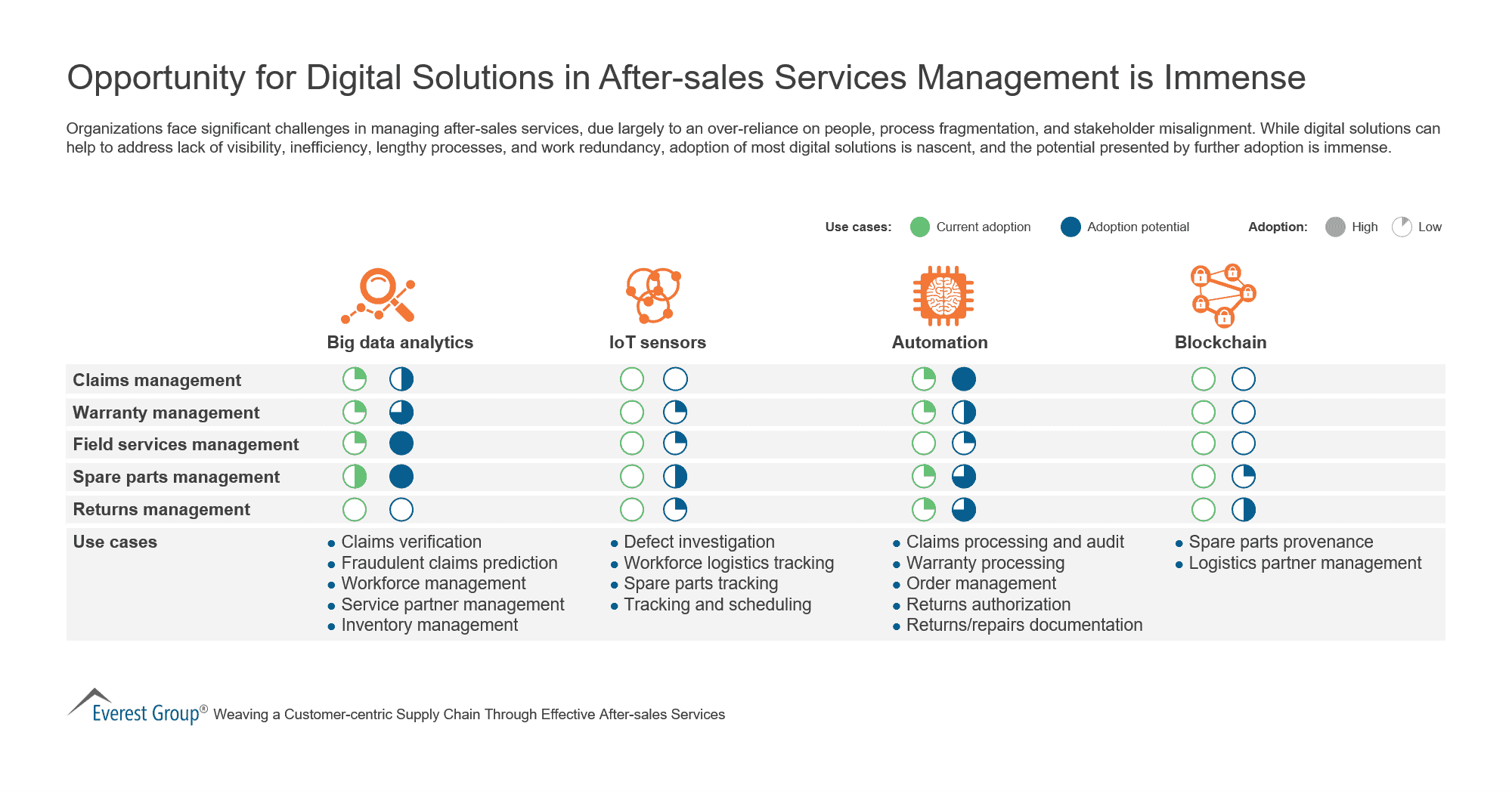 Opportunity for Digital Solutions in After-sales Services Management is Immense (1)