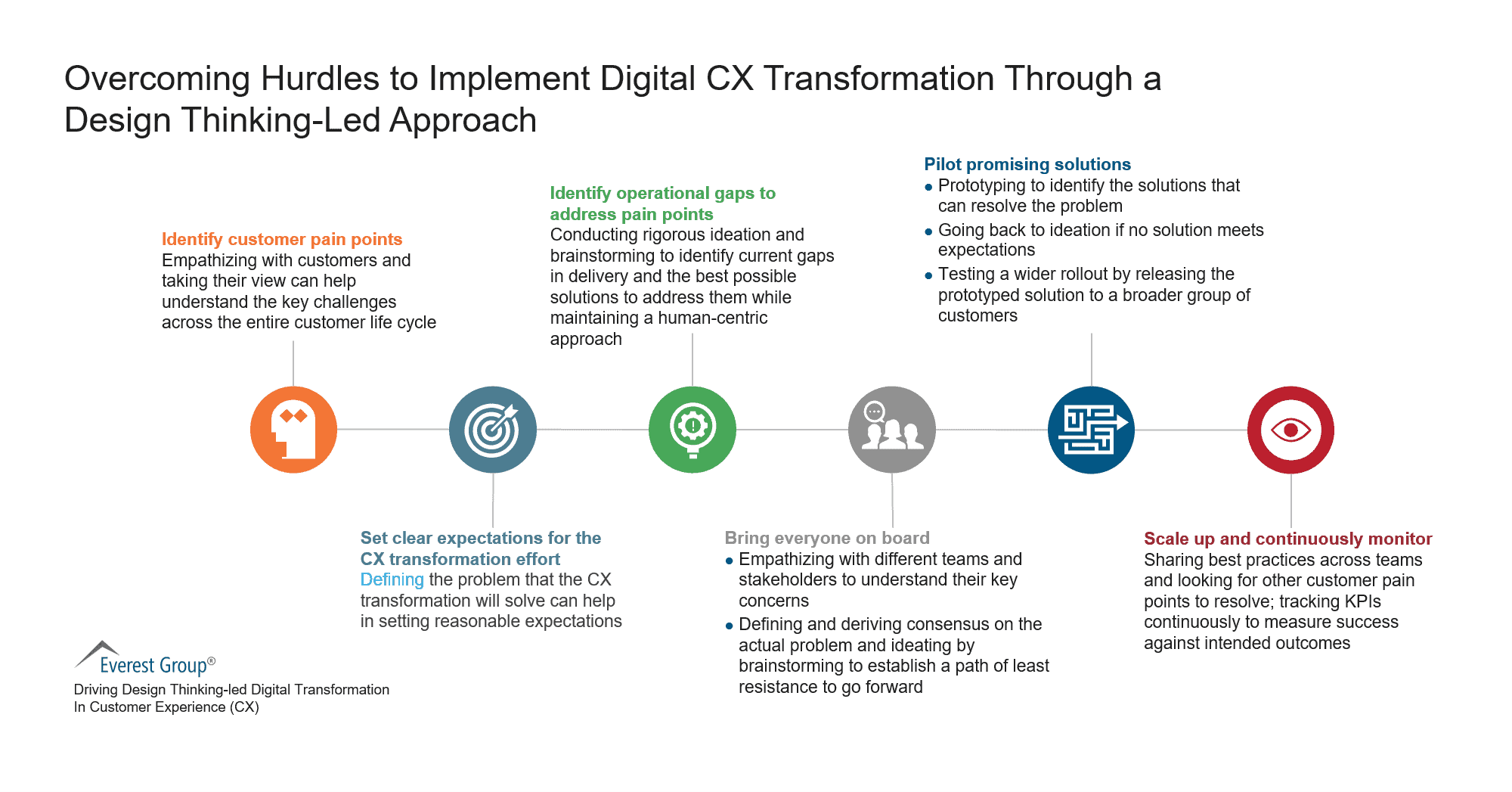 Overcoming Hurdles to Implement Digital CX Transformation Through a Design-Led Approach