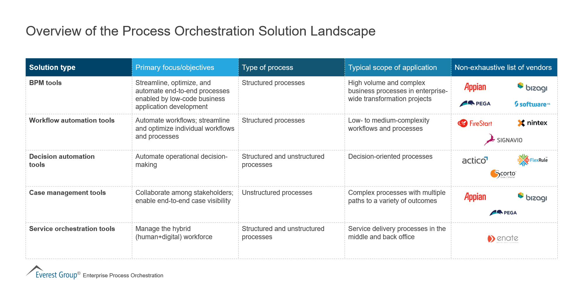 Overview of the Process Orchestration Solution Landscape
