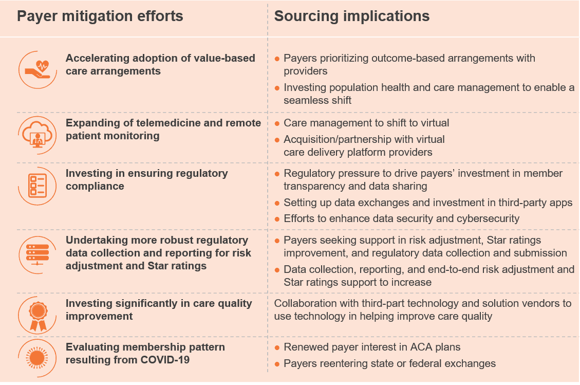 Payer mitigation efforts and sourcing implications
