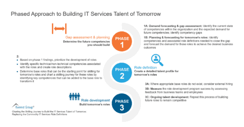 Phased Approach to Building IT Services Talent of Tomorrow
